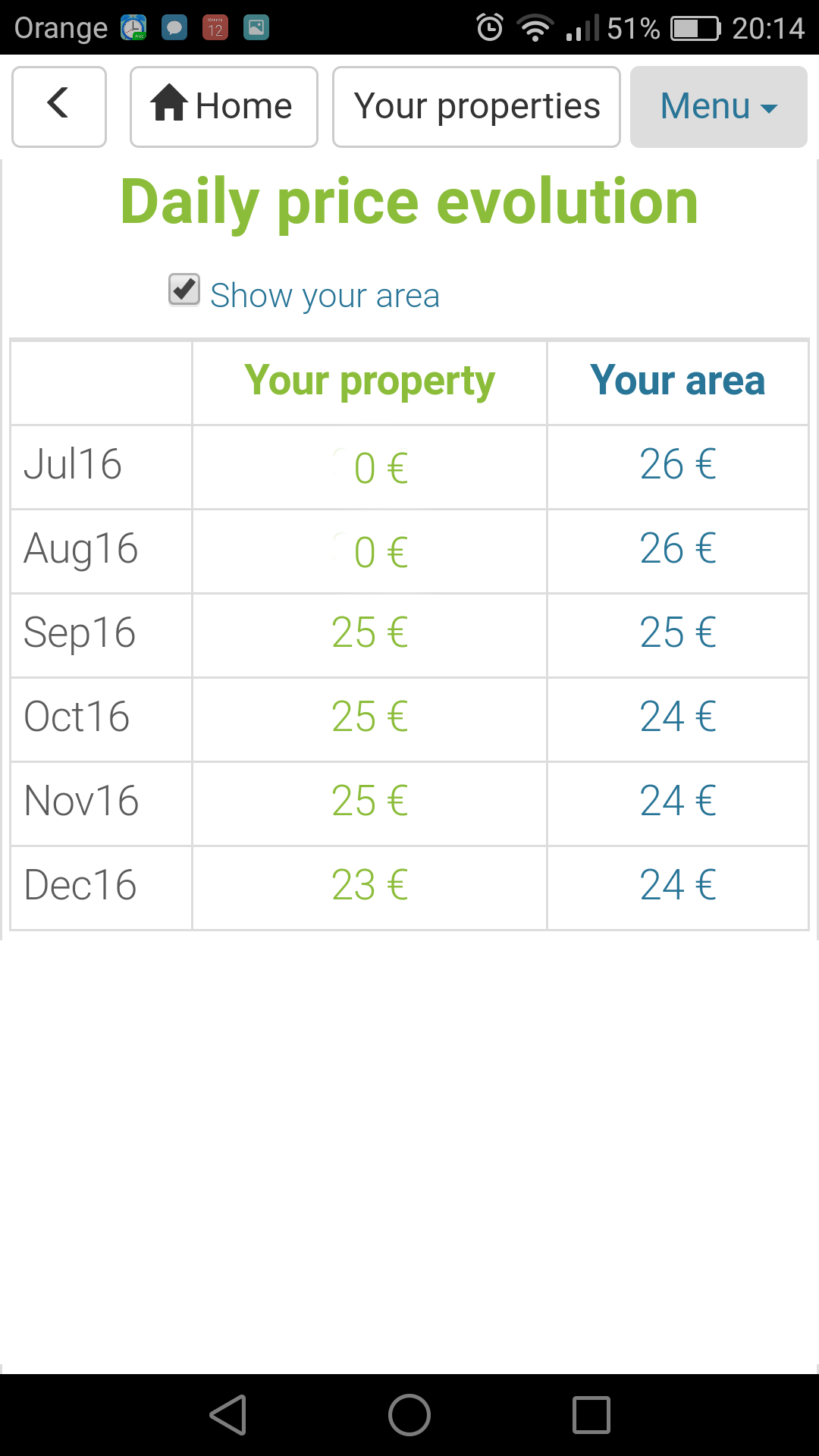 How to earn more money from your Airbnb rental property